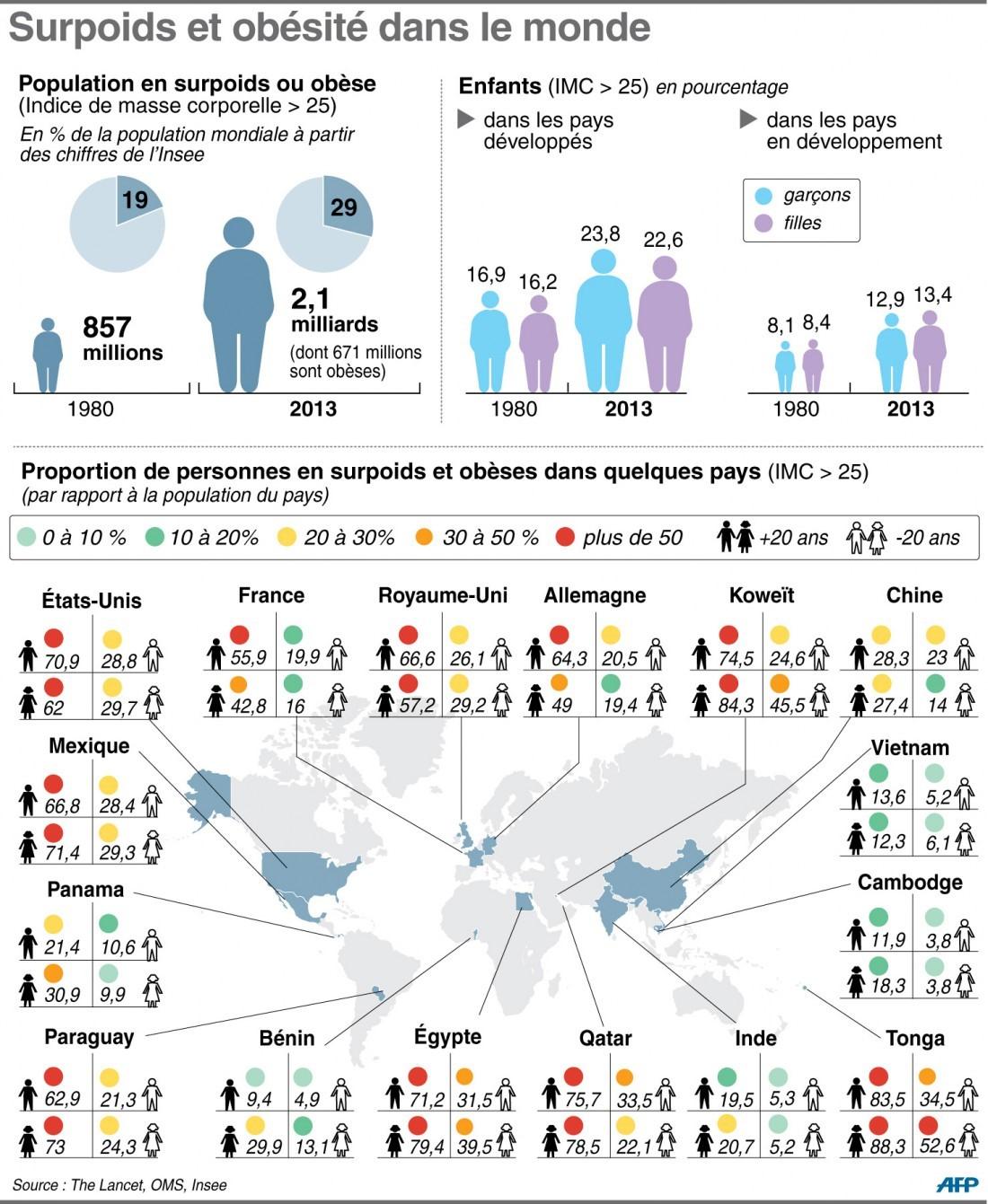 Surpoids et obésité dans le monde